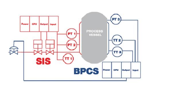 RYS. 1 Podział układów sterujących złożonych systemów